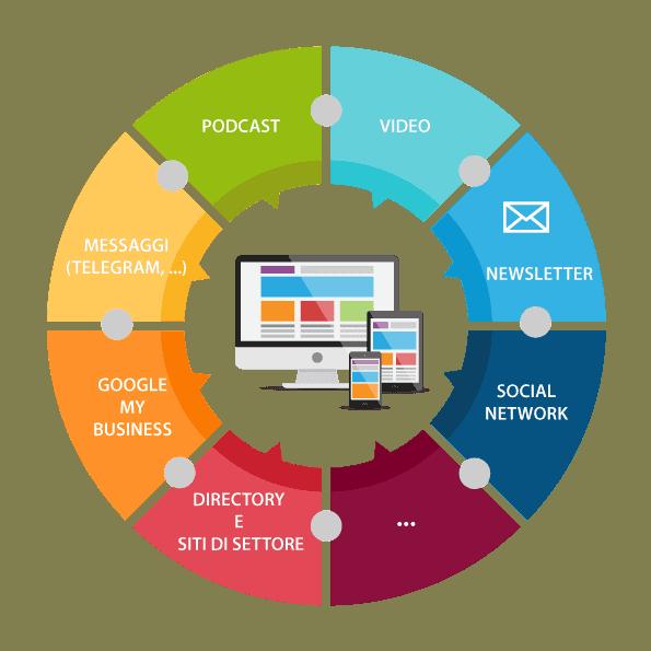 il sito è utile come hub di contenuti per collegare tutti i canali utilizzati